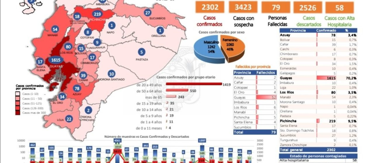 Casos de coronavirus en Ecuador marzo 31, 17:00: 2302 contagiados y 79 fallecidos
